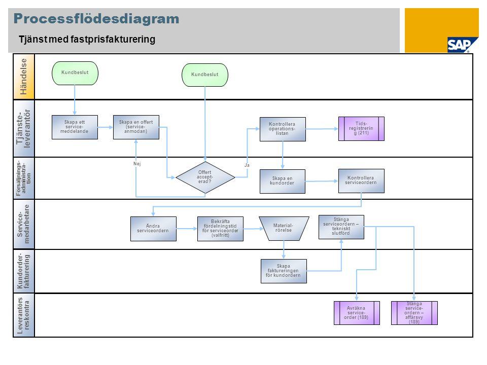 Processflödesdiagram Tjänst med fastprisfakturering Tjänste- leverantör Försäljnings- administra- tion Kundorder- fakturering Händelse Service- medarbetare Offert accept- erad.