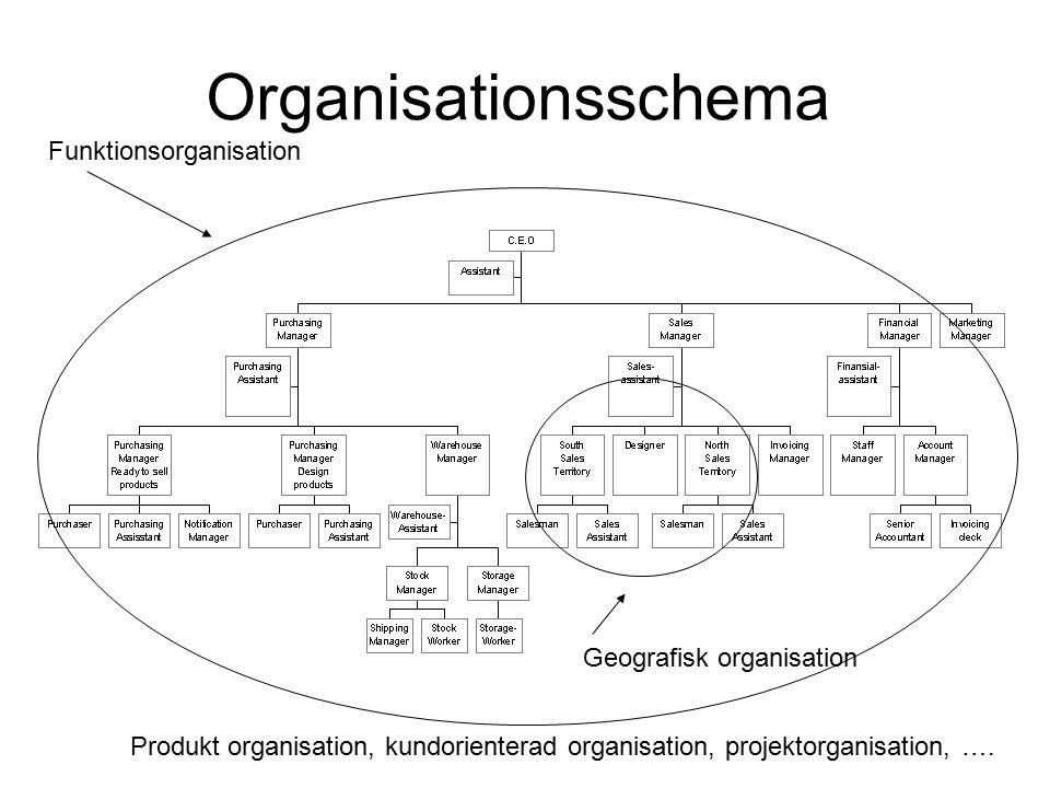Organisationsschema Funktionsorganisation Geografisk organisation Produkt organisation, kundorienterad organisation, projektorganisation, ….