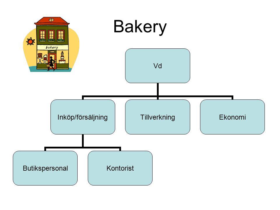 Bakery Vd Inköp/försäljning ButikspersonalKontorist TillverkningEkonomi
