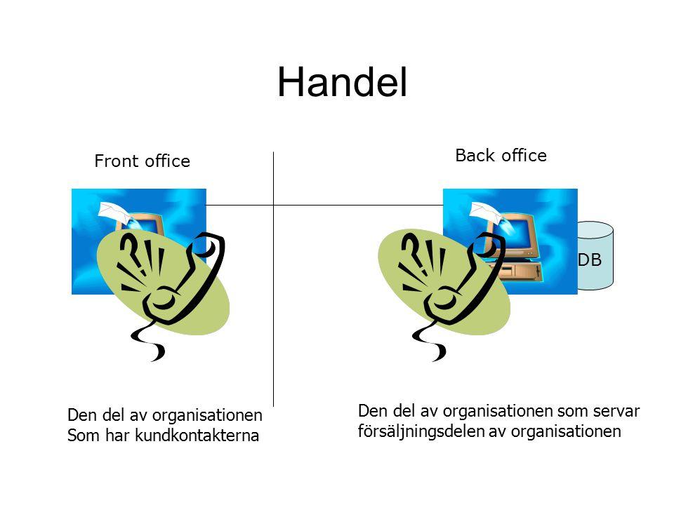 Handel DB Front office Back office Den del av organisationen Som har kundkontakterna Den del av organisationen som servar försäljningsdelen av organis