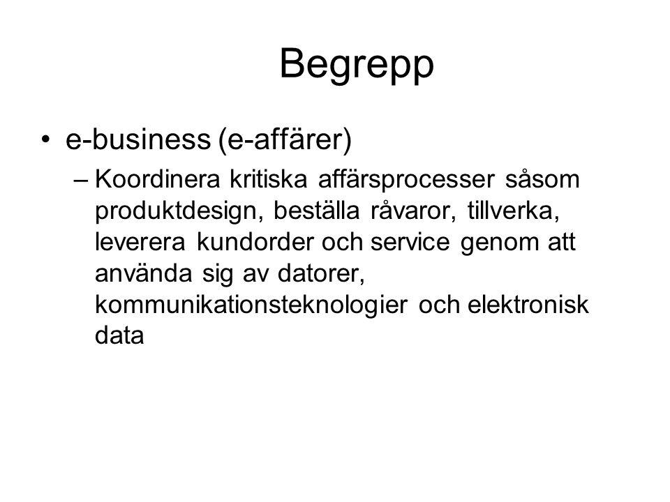 Begrepp e-business (e-affärer) –Koordinera kritiska affärsprocesser såsom produktdesign, beställa råvaror, tillverka, leverera kundorder och service g