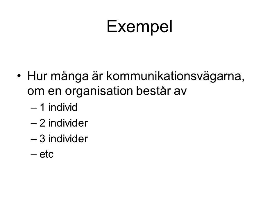 Exempel Hur många är kommunikationsvägarna, om en organisation består av –1 individ –2 individer –3 individer –etc