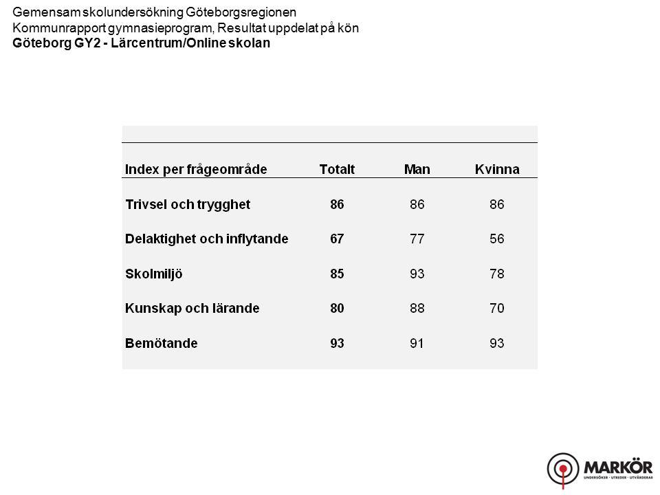 Gemensam skolundersökning Göteborgsregionen Kommunrapport gymnasieprogram, Resultat uppdelat på kön Göteborg GY2 - Lärcentrum/Online skolan Trivsel och trygghet, Delaktighet och inflytande