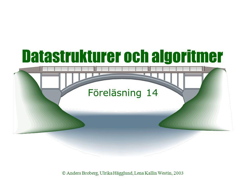 Datastrukturer och algoritmer VT 2003 © Anders Broberg, Ulrika Hägglund, Lena Kallin Westin, 200332 Komplexitet  Om det är tillräckligt stort primtal q för hashfunktionen så kommer hashvärdet från två mönster vara distinkta  I detta fall så tar sökningen O(N) där N är antalet tecken i strängen  Men det finns alltid fall som ger i närheten av värsta fallet O(N*M) om primtalet är för litet