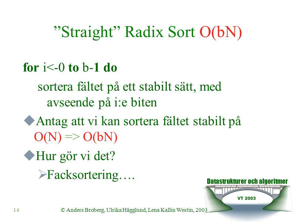 Datastrukturer och algoritmer VT 2003 © Anders Broberg, Ulrika Hägglund, Lena Kallin Westin, 200314 Straight Radix Sort O(bN) for i<-0 to b-1 do sortera fältet på ett stabilt sätt, med avseende på i:e biten  Antag att vi kan sortera fältet stabilt på O(N) => O(bN)  Hur gör vi det.