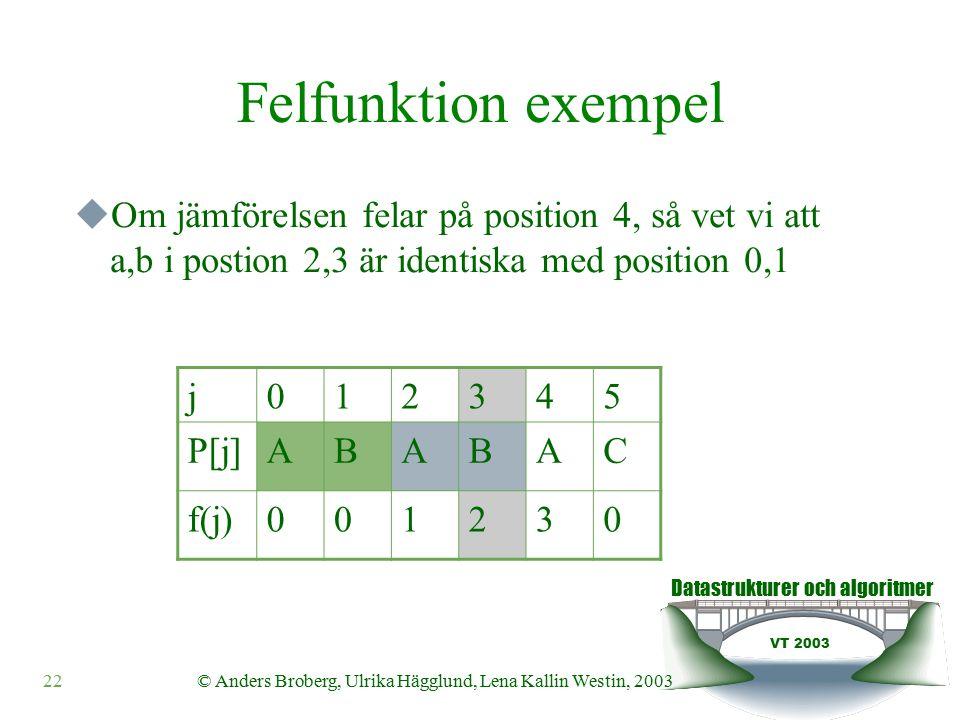 Datastrukturer och algoritmer VT 2003 © Anders Broberg, Ulrika Hägglund, Lena Kallin Westin, 200322 Felfunktion exempel  Om jämförelsen felar på position 4, så vet vi att a,b i postion 2,3 är identiska med position 0,1 j012345 P[j]ABABAC f(j)001230