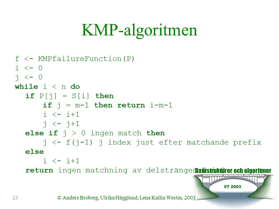 Datastrukturer och algoritmer VT 2003 © Anders Broberg, Ulrika Hägglund, Lena Kallin Westin, 200323 KMP-algoritmen f <- KMPfailureFunction(P) i <- 0 j <- 0 while i < n do if P[j] = S[i] then if j = m-1 then return i-m-1 i <- i+1 j <- j+1 else if j > 0 ingen match then j <- f(j-1) j index just efter matchande prefix else i <- i+1 return ingen matchning av delsträngen P i S