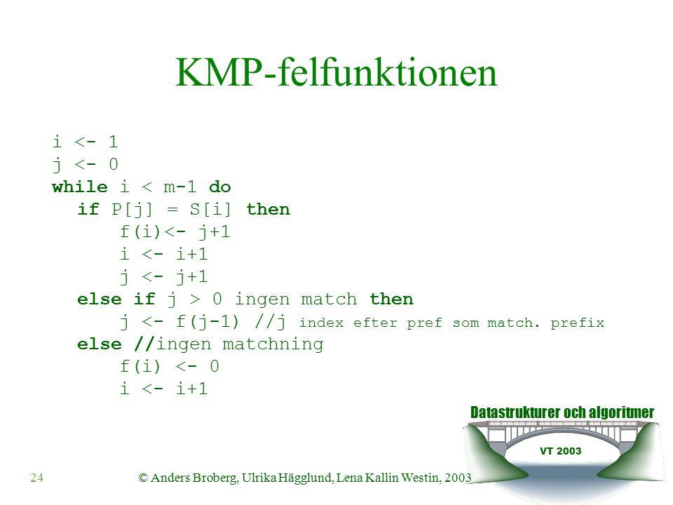 Datastrukturer och algoritmer VT 2003 © Anders Broberg, Ulrika Hägglund, Lena Kallin Westin, 200324 KMP-felfunktionen i <- 1 j <- 0 while i < m-1 do if P[j] = S[i] then f(i)<- j+1 i <- i+1 j <- j+1 else if j > 0 ingen match then j <- f(j-1) //j index efter pref som match.