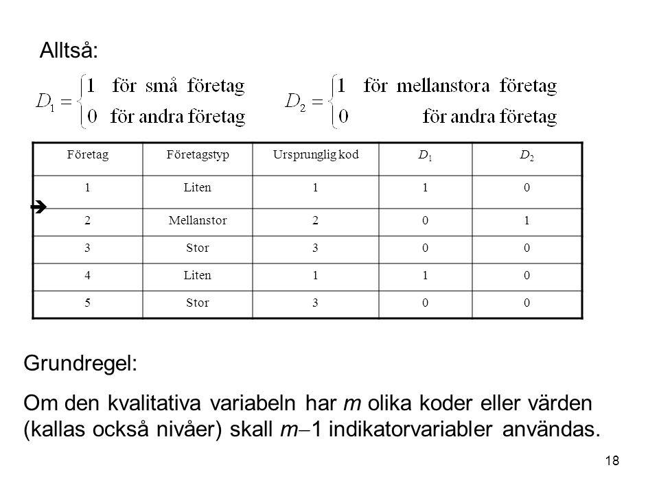 18  FöretagFöretagstypUrsprunglig kodD1D1 D2D2 1Liten110 2Mellanstor201 3Stor300 4Liten110 5Stor300 Alltså: Grundregel: Om den kvalitativa variabeln har m olika koder eller värden (kallas också nivåer) skall m  1 indikatorvariabler användas.