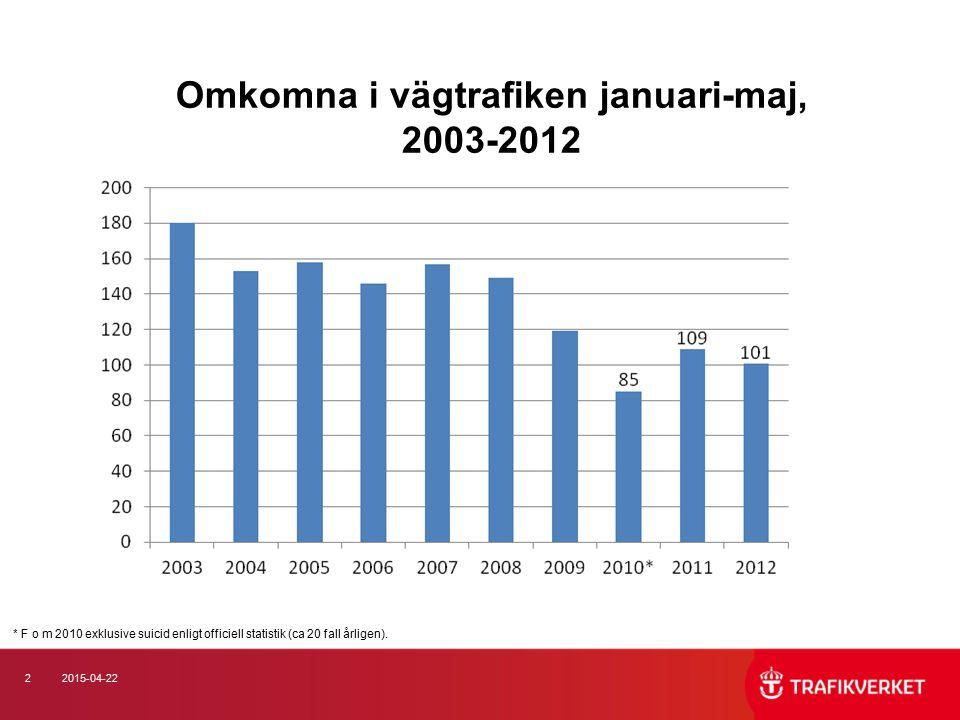 22015-04-22 Omkomna i vägtrafiken januari-maj, 2003-2012 * F o m 2010 exklusive suicid enligt officiell statistik (ca 20 fall årligen).
