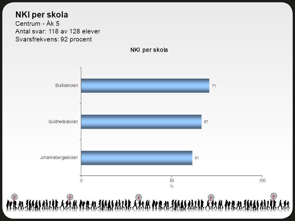 NKI per skola Centrum - Åk 5 Antal svar: 118 av 128 elever Svarsfrekvens: 92 procent