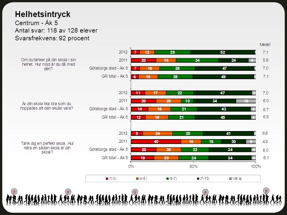 Helhetsintryck Centrum - Åk 5 Antal svar: 118 av 128 elever Svarsfrekvens: 92 procent