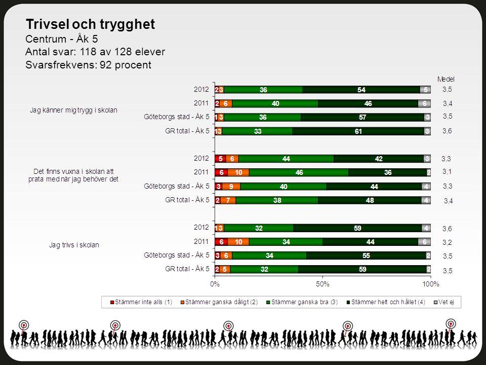 Trivsel och trygghet Centrum - Åk 5 Antal svar: 118 av 128 elever Svarsfrekvens: 92 procent