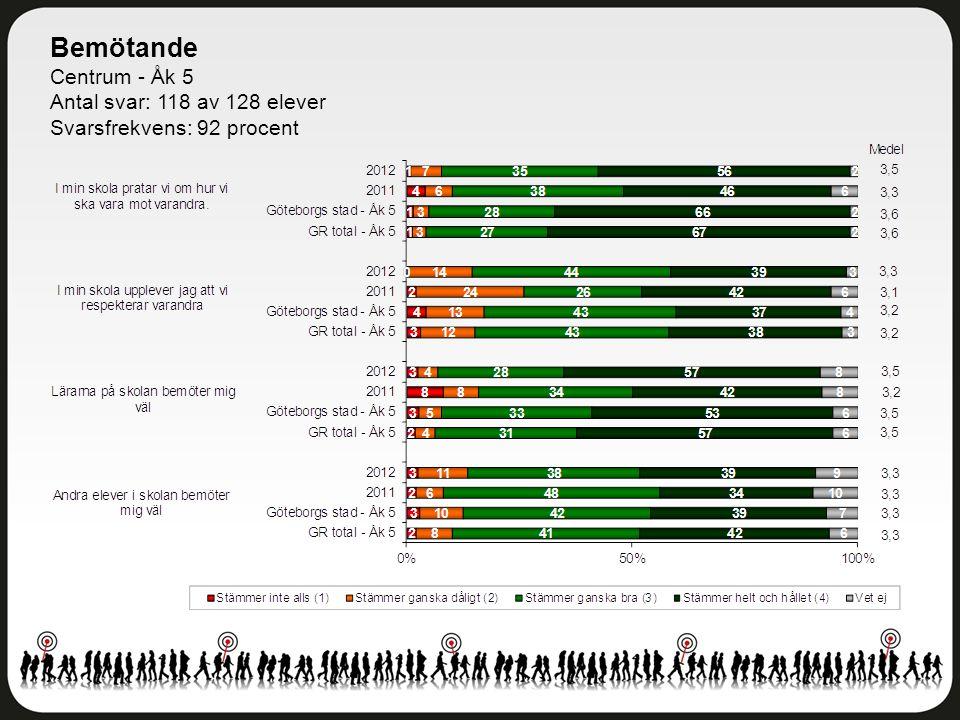 Bemötande Centrum - Åk 5 Antal svar: 118 av 128 elever Svarsfrekvens: 92 procent