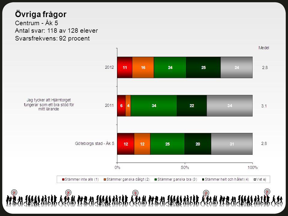 Övriga frågor Centrum - Åk 5 Antal svar: 118 av 128 elever Svarsfrekvens: 92 procent