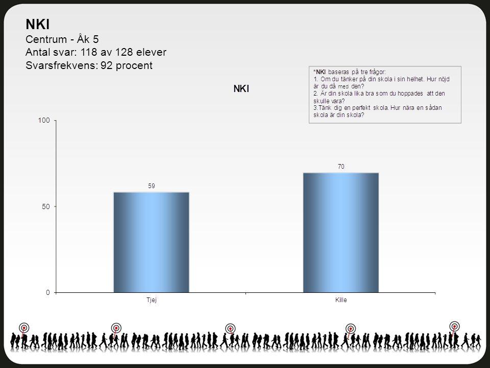 NKI Centrum - Åk 5 Antal svar: 118 av 128 elever Svarsfrekvens: 92 procent