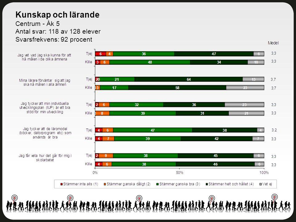 Kunskap och lärande Centrum - Åk 5 Antal svar: 118 av 128 elever Svarsfrekvens: 92 procent