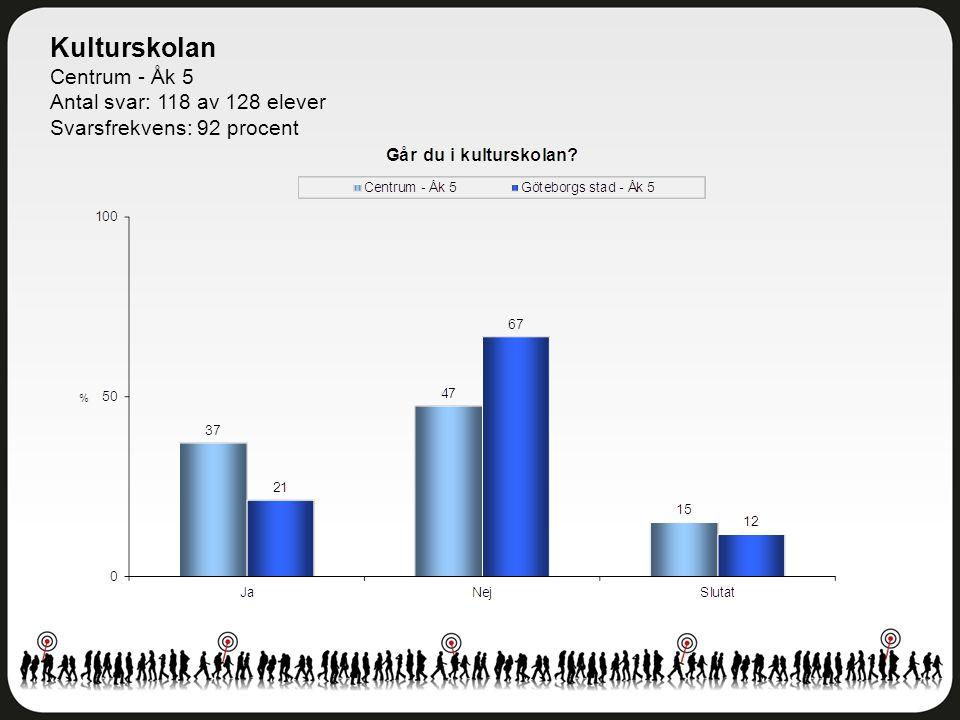 Kulturskolan Centrum - Åk 5 Antal svar: 118 av 128 elever Svarsfrekvens: 92 procent