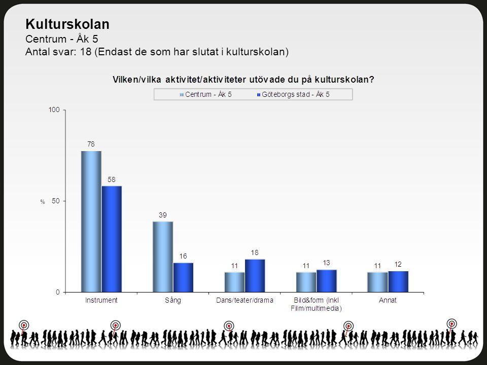 Kulturskolan Centrum - Åk 5 Antal svar: 18 (Endast de som har slutat i kulturskolan)
