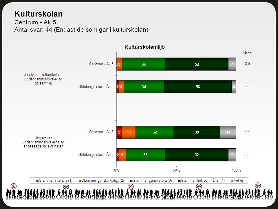 Kulturskolan Centrum - Åk 5 Antal svar: 44 (Endast de som går i kulturskolan)