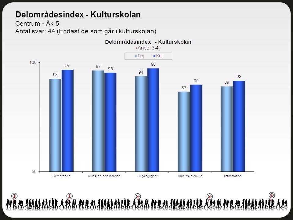 Delområdesindex - Kulturskolan Centrum - Åk 5 Antal svar: 44 (Endast de som går i kulturskolan)