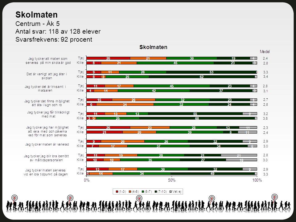 Skolmaten Centrum - Åk 5 Antal svar: 118 av 128 elever Svarsfrekvens: 92 procent