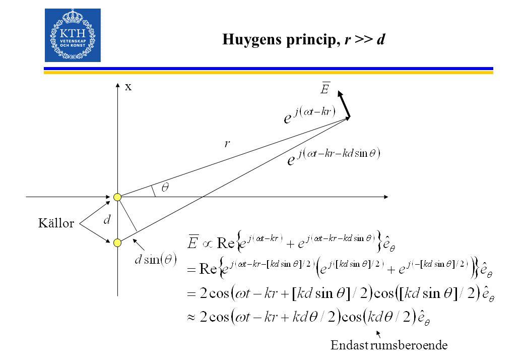 Huygens princip, r >> d x r Källor Endast rumsberoende