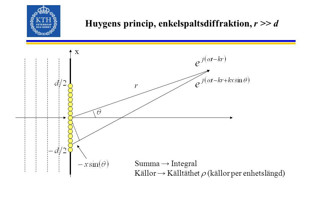 Huygens princip, enkelspaltsdiffraktion, r >> d x r Summa → Integral Källor → Källtäthet  (källor per enhetslängd)