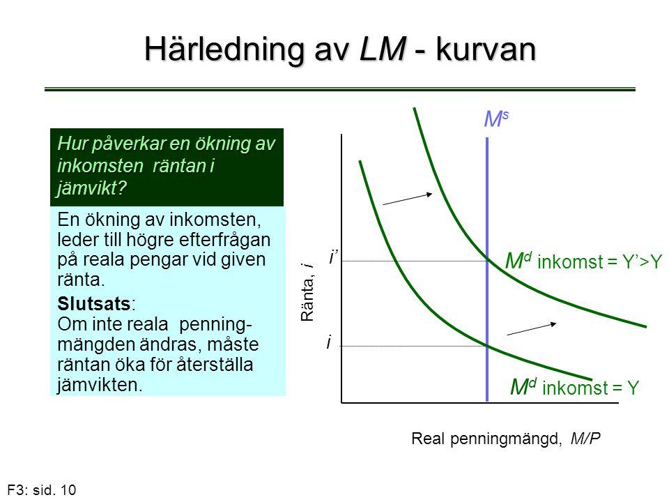 F3: sid. 10 Härledning av LM - kurvan En ökning av inkomsten, leder till högre efterfrågan på reala pengar vid given ränta. Slutsats: Om inte reala pe