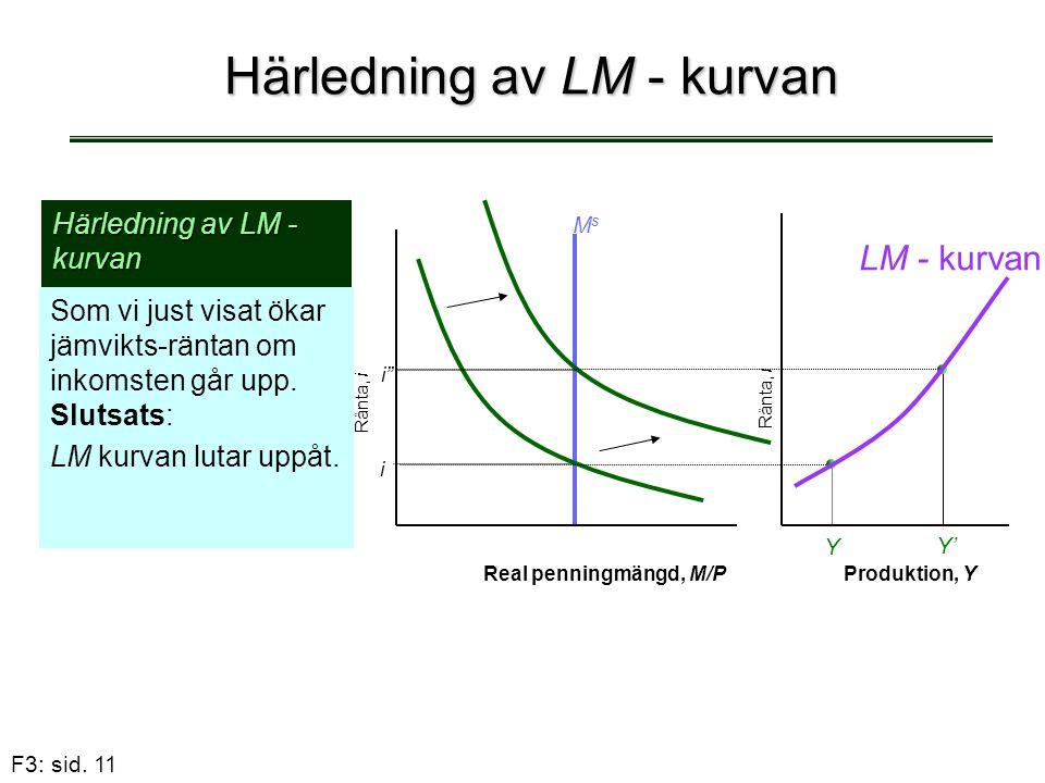 F3: sid. 11 Härledning av LM - kurvan Som vi just visat ökar jämvikts-räntan om inkomsten går upp. Slutsats: LM kurvan lutar uppåt. Härledning av LM -