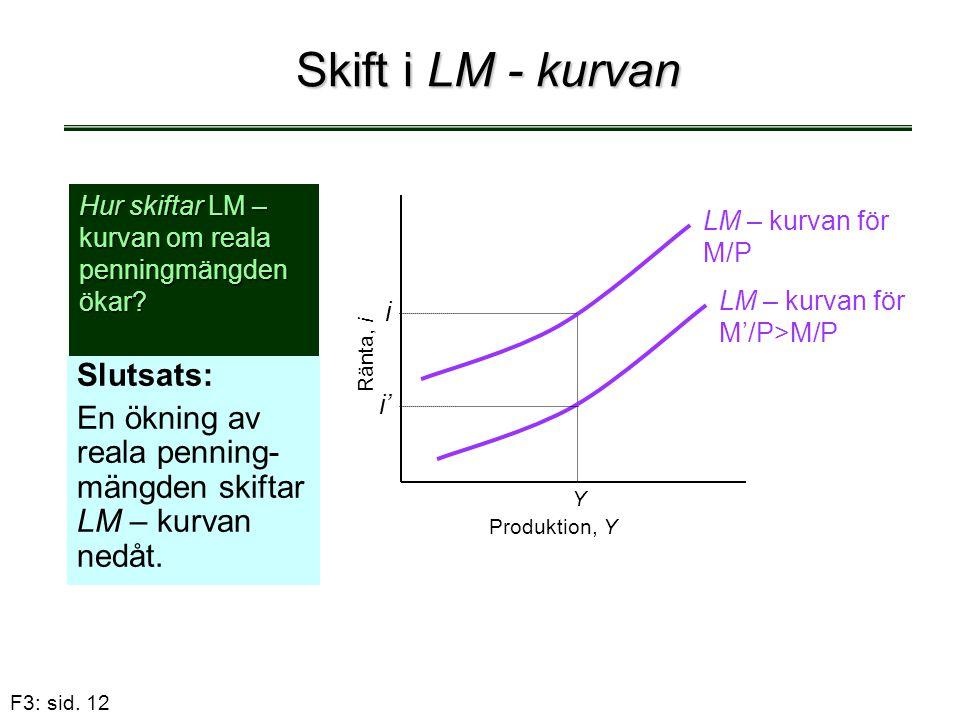 F3: sid. 12 Skift i LM - kurvan Slutsats: En ökning av reala penning- mängden skiftar LM – kurvan nedåt. Hur skiftar LM – kurvan om reala penningmängd
