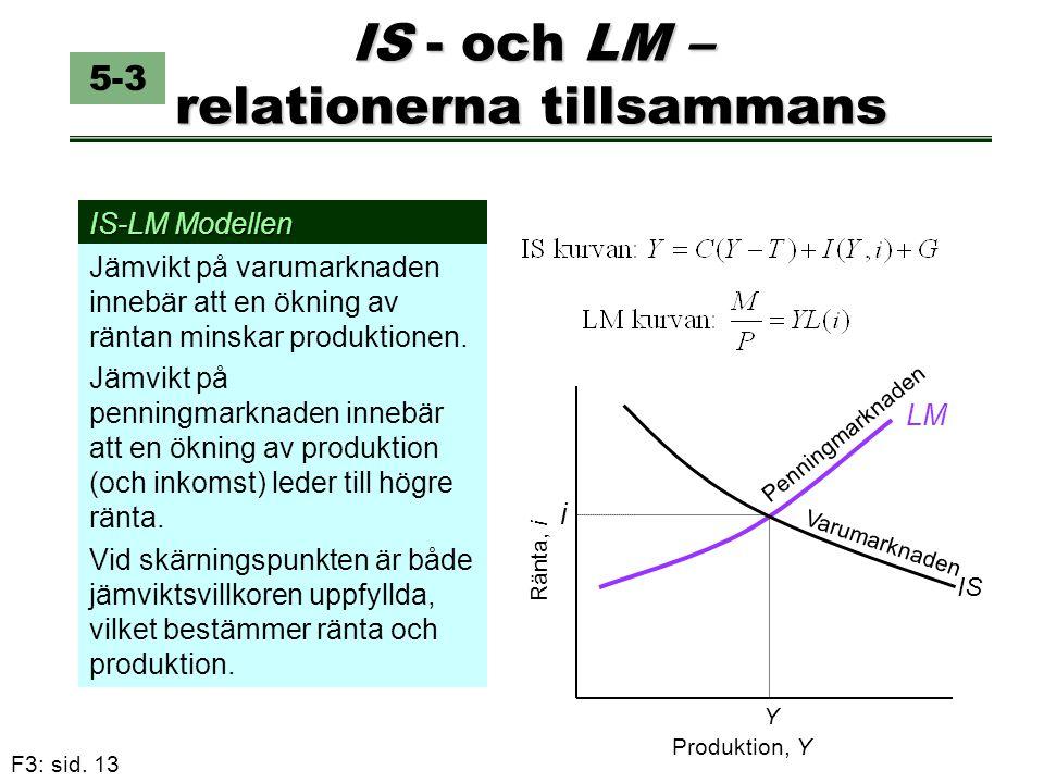 F3: sid. 13 IS - och LM – relationerna tillsammans Jämvikt på varumarknaden innebär att en ökning av räntan minskar produktionen. Jämvikt på penningma