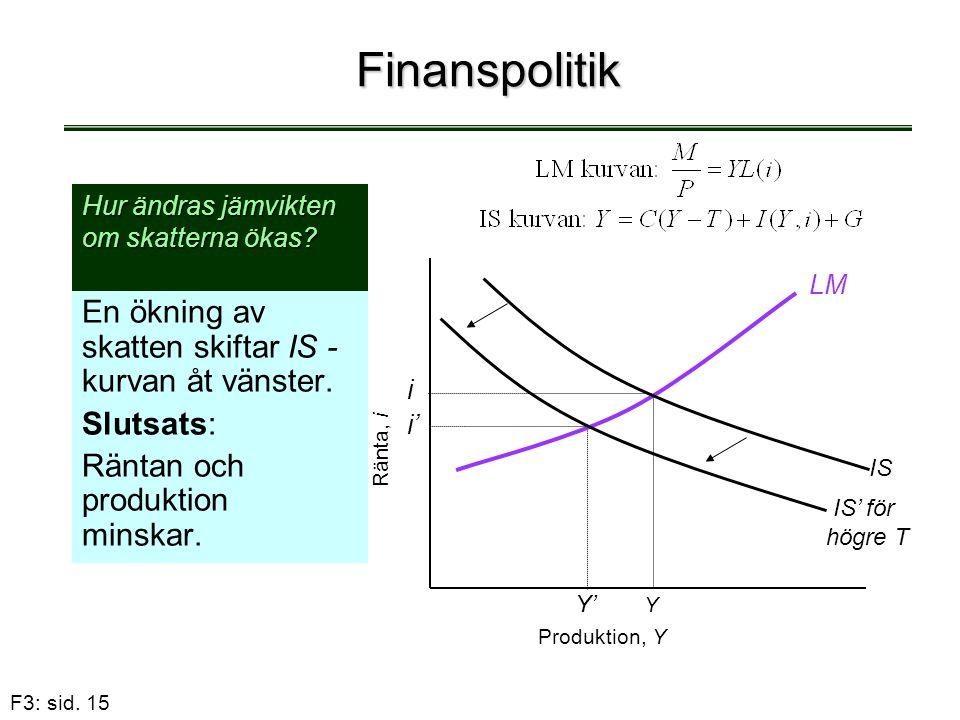 F3: sid. 15 Finanspolitik En ökning av skatten skiftar IS - kurvan åt vänster. Slutsats: Räntan och produktion minskar. Hur ändras jämvikten om skatte