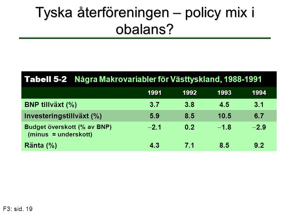 F3: sid. 19 Tyska återföreningen – policy mix i obalans? Tabell 5-2 Några Makrovariabler för Västtyskland, 1988-1991 1991199219931994 BNP tillväxt (%)
