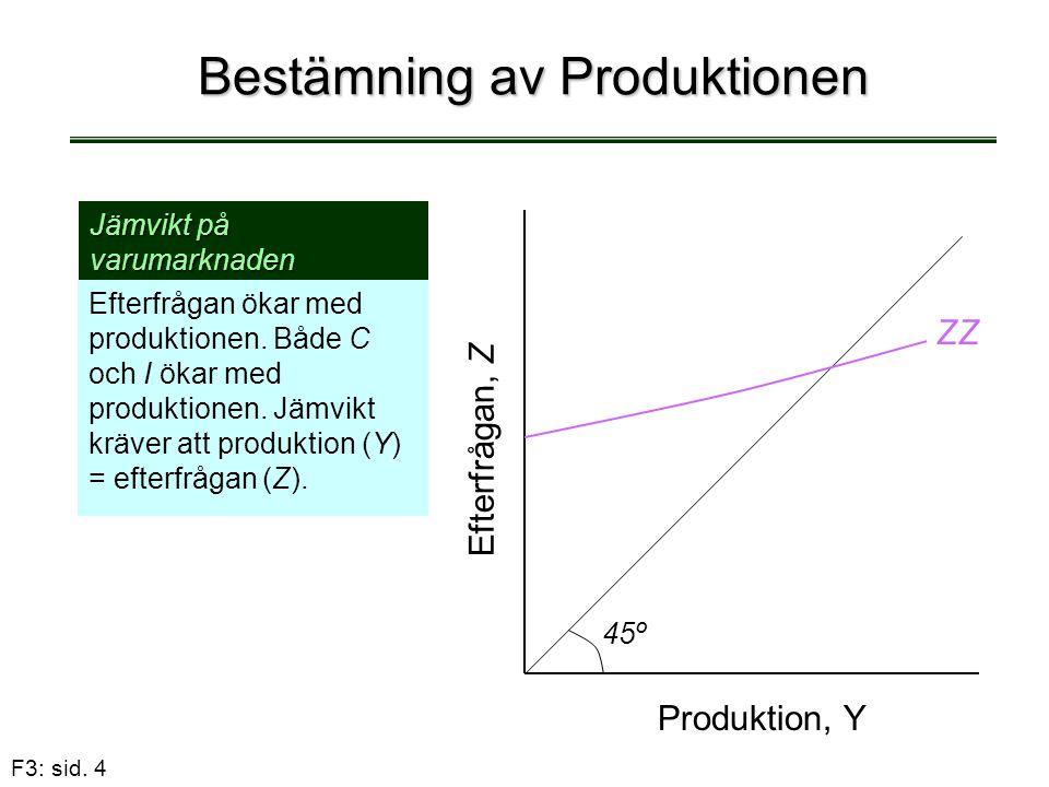 F3: sid. 4 Bestämning av Produktionen Efterfrågan ökar med produktionen. Både C och I ökar med produktionen. Jämvikt kräver att produktion (Y) = efter
