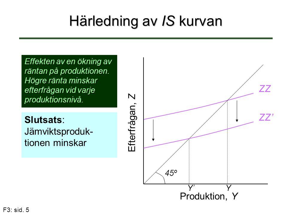 F3: sid. 5 Härledning av IS kurvan Slutsats: Jämviktsproduk- tionen minskar Effekten av en ökning av räntan på produktionen. Högre ränta minskar efter