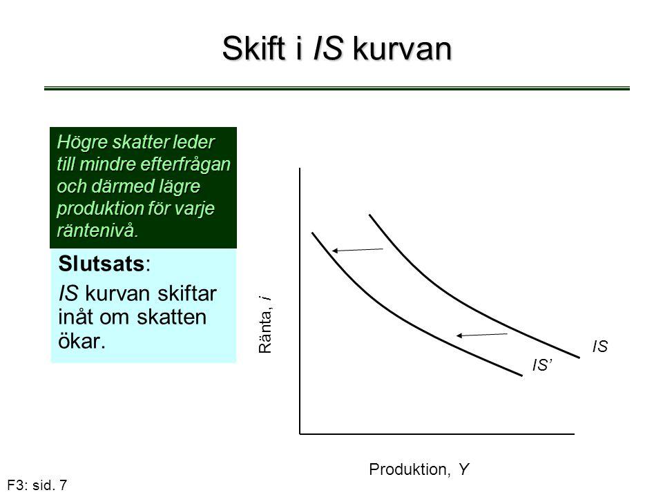 F3: sid. 7 Skift i IS kurvan Slutsats: IS kurvan skiftar inåt om skatten ökar. Produktion, Y Ränta, i IS IS' Högre skatter leder till mindre efterfråg