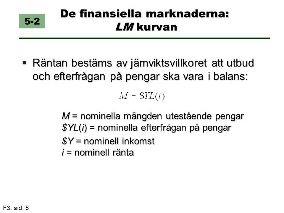 F3: sid. 8 De finansiella marknaderna: LM kurvan  Räntan bestäms av jämviktsvillkoret att utbud och efterfrågan på pengar ska vara i balans: 5-2 M =