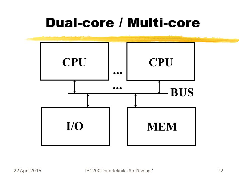 22 April 2015IS1200 Datorteknik, föreläsning 172 Dual-core / Multi-core CPU MEM BUS I/O CPU...