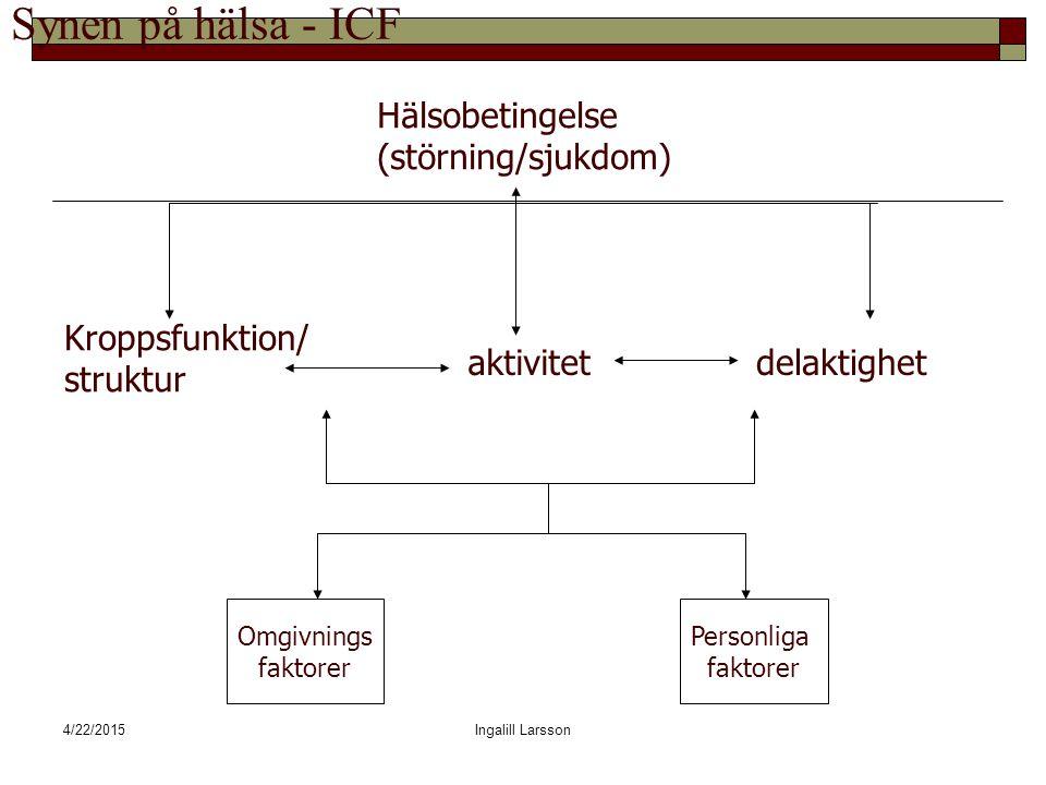 4/22/2015Ingalill Larsson Synen på hälsa - ICF Kroppsfunktion/ struktur aktivitetdelaktighet Hälsobetingelse (störning/sjukdom) Omgivnings faktorer Personliga faktorer