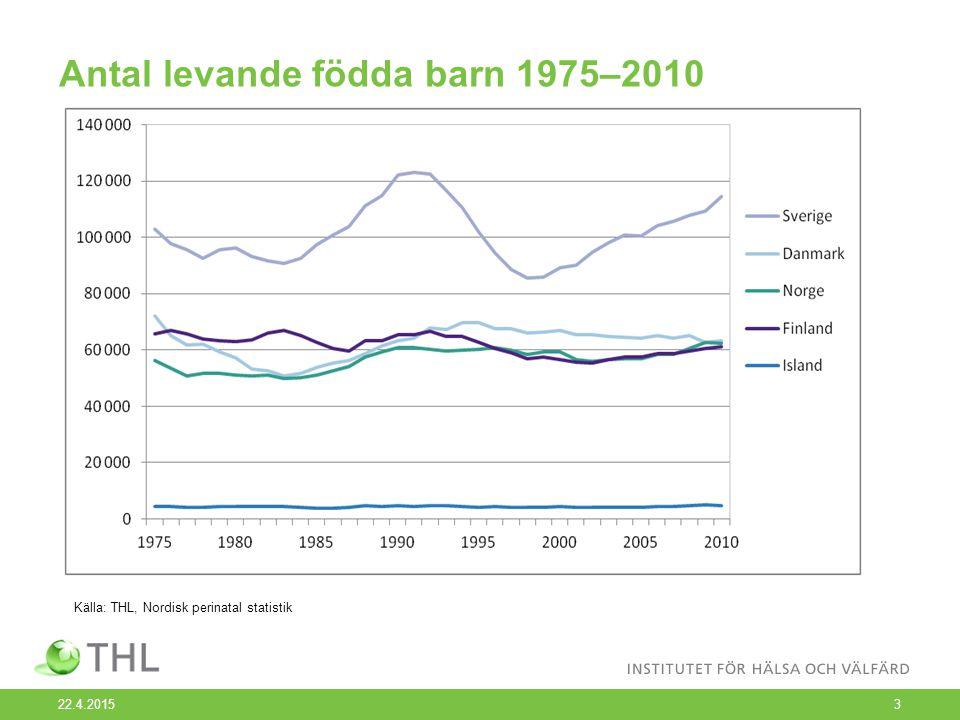 Andelen föderskor 35 år eller mera 1975–2010, % 22.4.20154 Källa: THL, Nordisk perinatal statistik