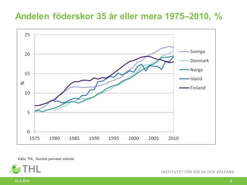 Andelen föderskor under 20 år 1975–2010, % 22.4.20155 Källa: THL, Nordisk perinatal statistik