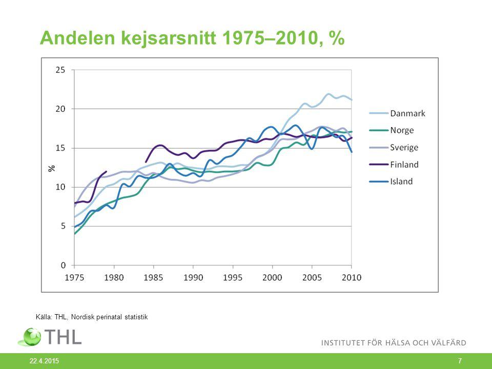 Andelen kejsarsnitt 1975–2010, % 22.4.20157 Källa: THL, Nordisk perinatal statistik