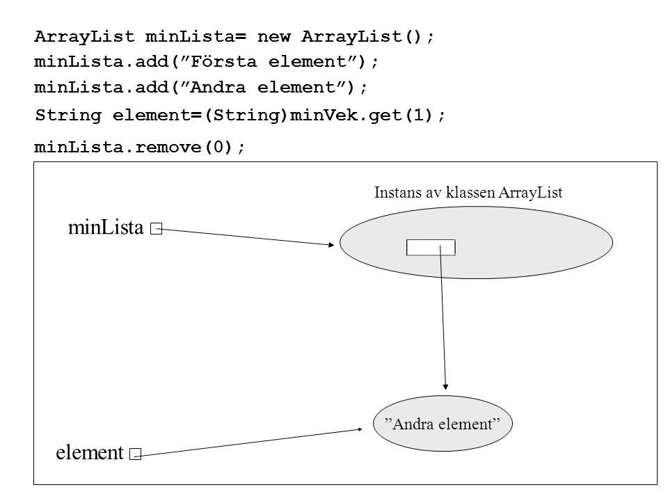 Klassen ArrayList Klassen ArrayList finns i paketet java.util, därför detta paket ska importeras om man vill använda sig av klassen ArrayList.
