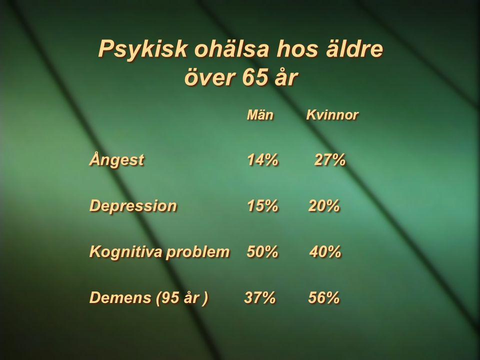Psykisk ohälsa hos äldre över 65 år Män Kvinnor Ångest 14% 27% Depression 15% 20% Kognitiva problem 50% 40% Demens (95 år ) 37% 56% Män Kvinnor Ångest
