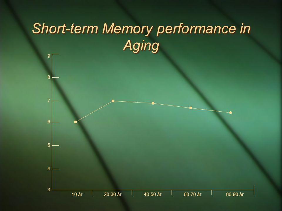 Short-term Memory performance in Aging 3 4 5 6 7 8 9 10 år20-30 år40-50 år60-70 år80-90 år     