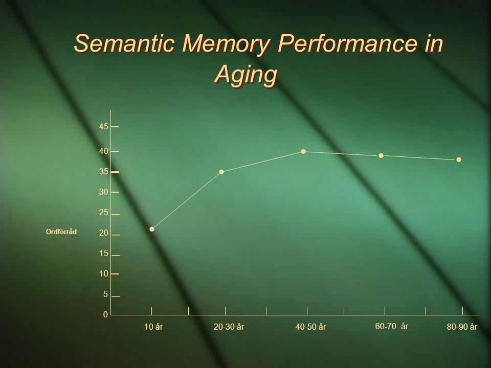 Semantic Memory Performance in Aging Ordförråd   10  15  20 30  35 10 år 20-30 år40-50 år 60-70 år 80-90 år     0 5 40 45 25