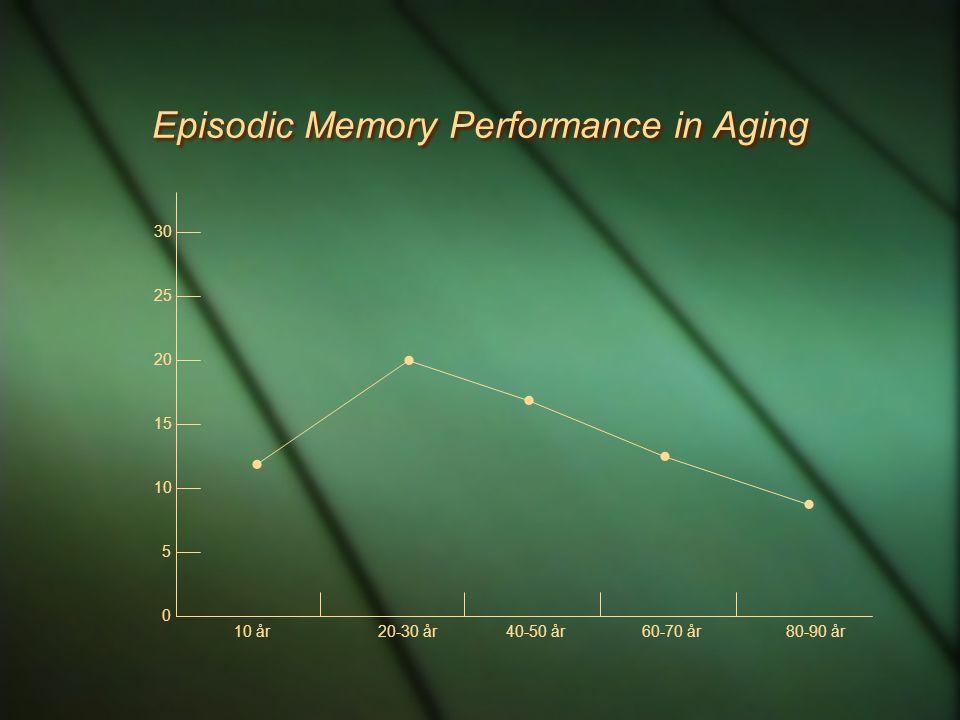 Episodic Memory Performance in Aging 0 5 10 15 20 25 30  10 år20-30 år40-50 år60-70 år80-90 år    