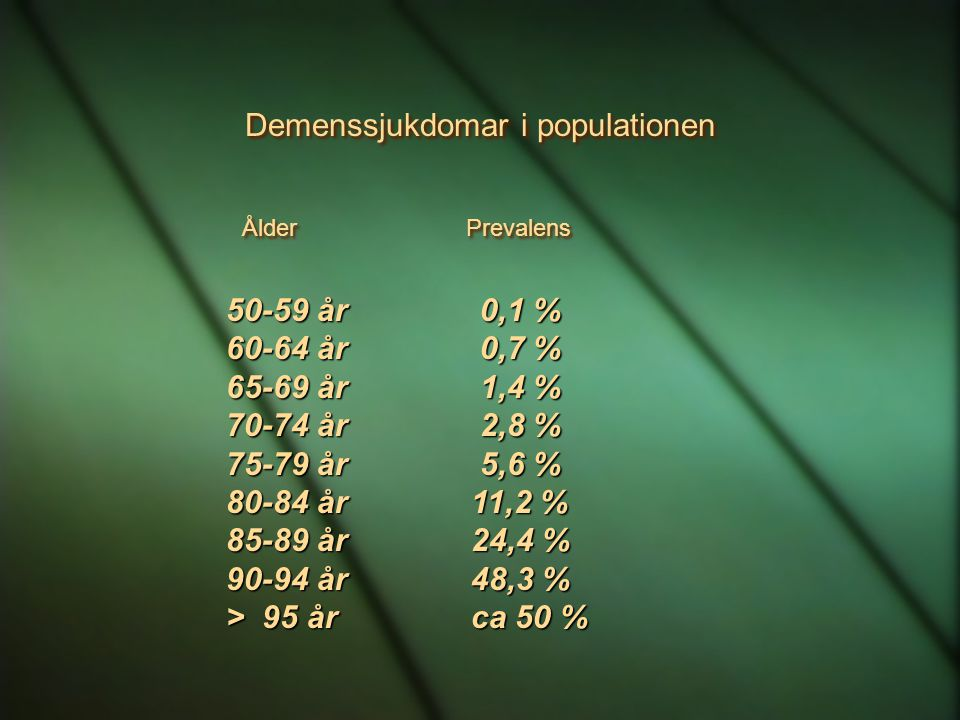 Demenssjukdomar i populationen Ålder Prevalens 50-59 år 0,1 % 60-64 år 0,7 % 65-69 år 1,4 % 70-74 år 2,8 % 75-79 år 5,6 % 80-84 år 11,2 % 85-89 år 24,