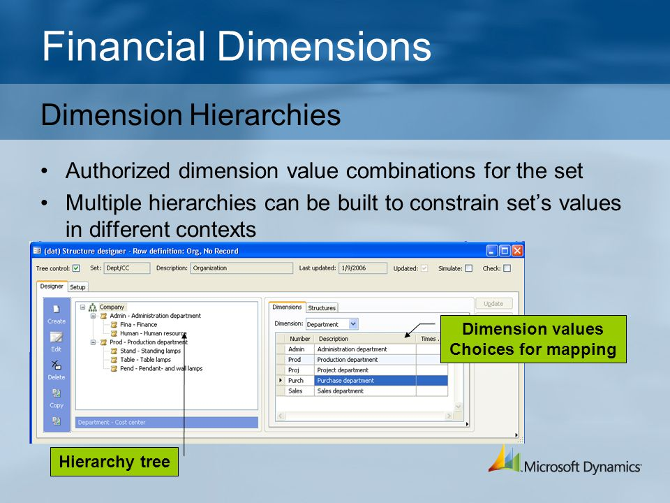 Financial Dimensions Dimension Hierarchies Authorized dimension value combinations for the set Multiple hierarchies can be built to constrain set's va